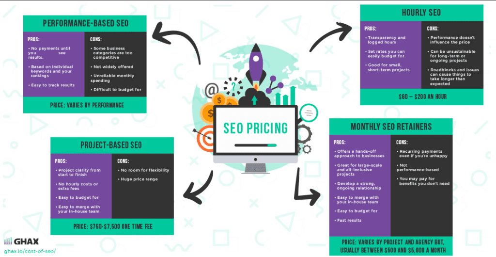 cost of seo pricing packages