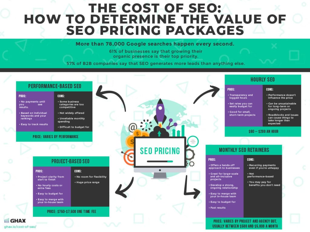 The Cost of SEO: How to Determine the Value of SEO Pricing Packages 1